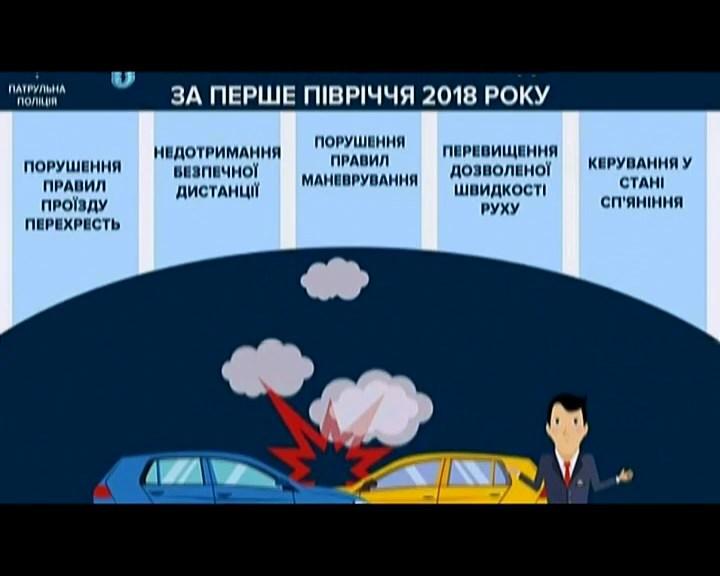 За півроку в ДТП на шляхах України загинуло 1237 людей. ВІДЕО